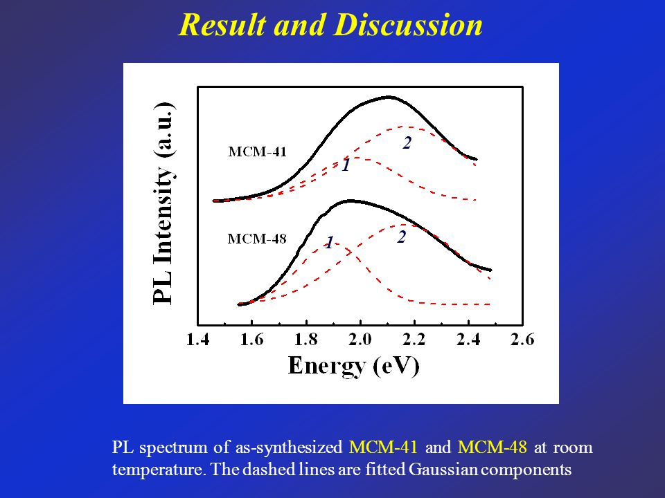 Result and Discussion PL spectrum of as-synthesized MCM-41 and MCM-48 at room temperature.