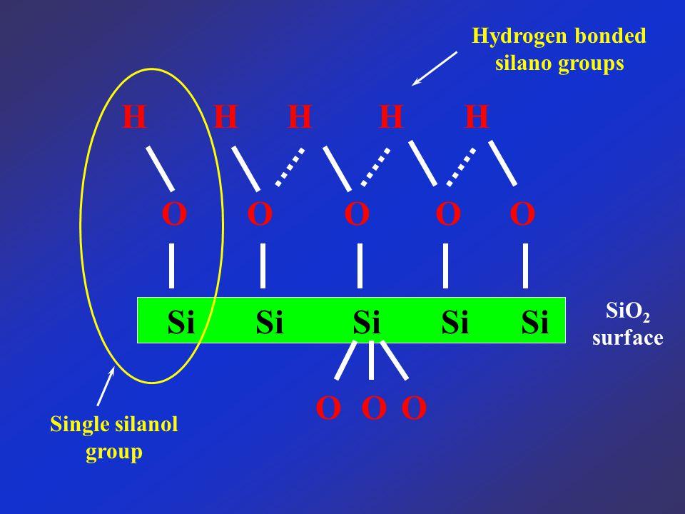 SiO 2 surface Si Si Si Si Si OOO O HHHHH O OOO Hydrogen bonded silano groups Single silanol group