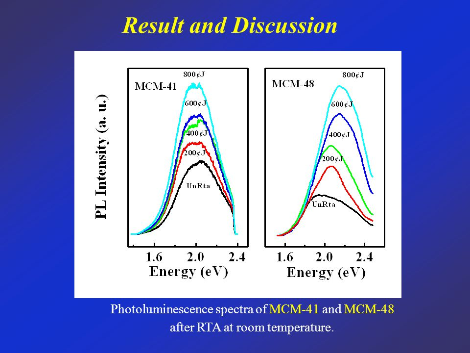 Result and Discussion Photoluminescence spectra of MCM-41 and MCM-48 after RTA at room temperature.
