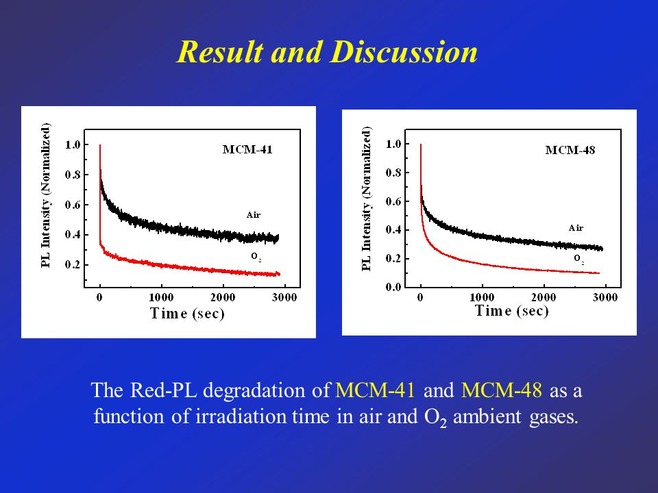 Result and Discussion The Red-PL degradation of MCM-41 and MCM-48 as a function of irradiation time in air and O 2 ambient gases.