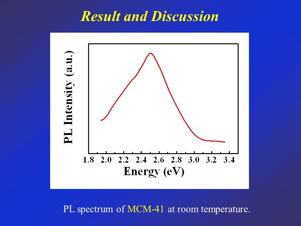 Result and Discussion PL spectrum of MCM-41 at room temperature.