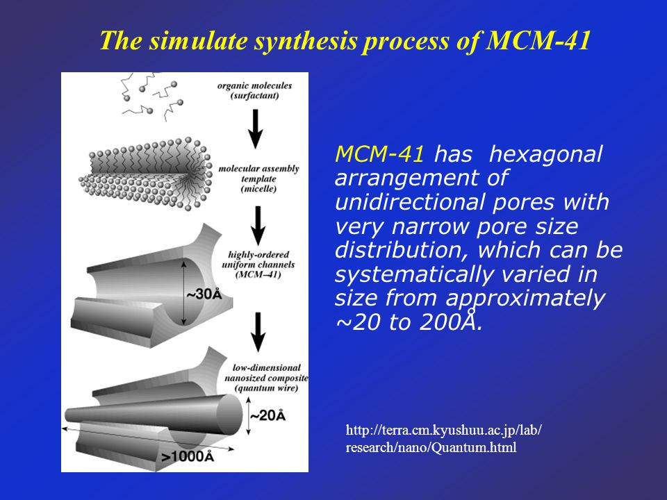 http://terra.cm.kyushuu.ac.jp/lab/ research/nano/Quantum.html The simulate synthesis process of MCM-41 MCM-41 has hexagonal arrangement of unidirectio