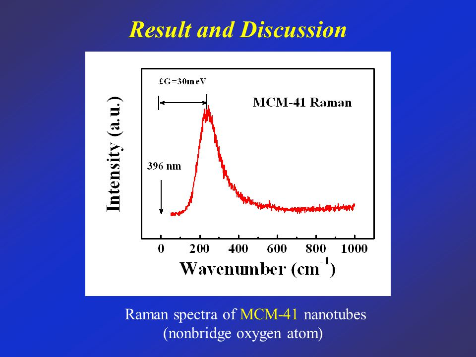 Result and Discussion Raman spectra of MCM-41 nanotubes (nonbridge oxygen atom)