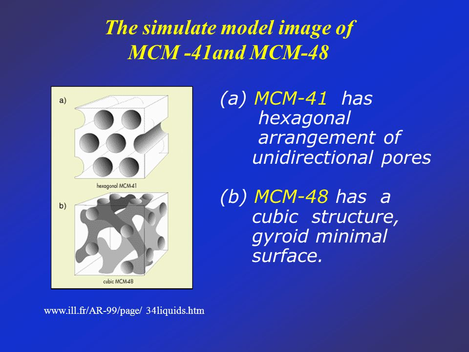 The simulate model image of MCM -41and MCM-48 www.ill.fr/AR-99/page/ 34liquids.htm (a) MCM-41 has hexagonal arrangement of unidirectional pores (b) MCM-48 has a cubic structure, gyroid minimal surface.