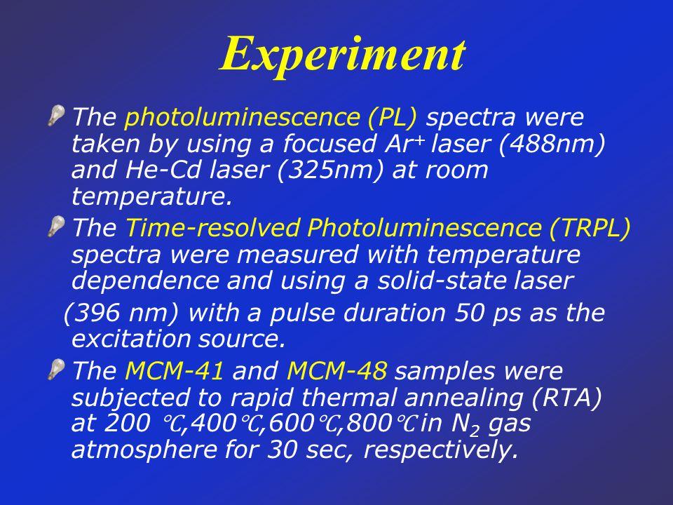 Experiment Photoluminescence measurement Laser line filter Notch filter Raman measurement 396 nm pulse laser Monochromator Polarizer Polarization of photoluminescence