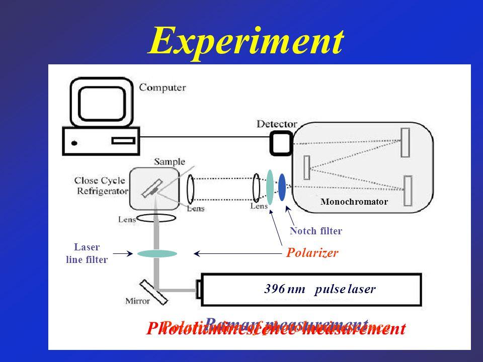 Pulse Laser Mirror Lens Sample Detector Time-resolved Photoluminescence (TRPL)