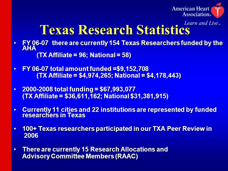 Texas Research Statistics FY 06-07 there are currently 154 Texas Researchers funded by the AHAFY 06-07 there are currently 154 Texas Researchers funded by the AHA (TX Affiliate = 96; National = 58) FY 06-07 total amount funded =$9,152,708FY 06-07 total amount funded =$9,152,708 (TX Affiliate = $4,974,265; National = $4,178,443) 2000-2008 total funding = $67,993,0772000-2008 total funding = $67,993,077 (TX Affiliate = $36,611,162; National $31,381,915) Currently 11 cities and 22 institutions are represented by funded researchers in TexasCurrently 11 cities and 22 institutions are represented by funded researchers in Texas 100+ Texas researchers participated in our TXA Peer Review in100+ Texas researchers participated in our TXA Peer Review in 2006 2006 There are currently 15 Research Allocations andThere are currently 15 Research Allocations and Advisory Committee Members (RAAC)