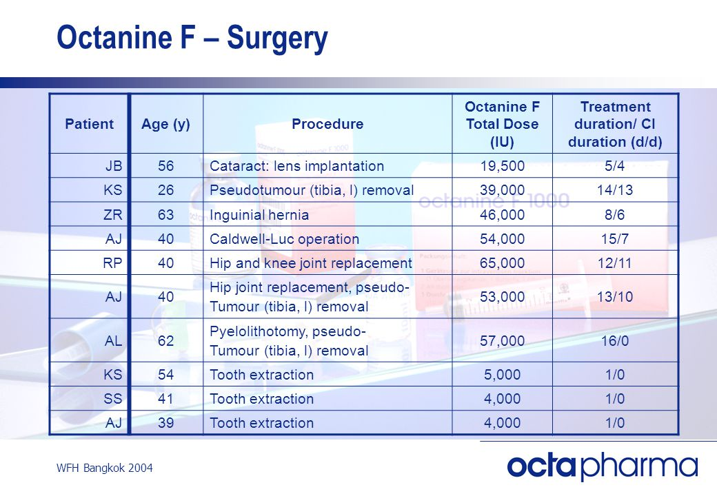 WFH Bangkok 2004 Octanine F – Surgery PatientAge (y)Procedure Octanine F Total Dose (IU) Treatment duration/ CI duration (d/d) JB56Cataract: lens implantation19,5005/4 KS26Pseudotumour (tibia, l) removal39,00014/13 ZR63Inguinial hernia46,0008/6 AJ40Caldwell-Luc operation54,00015/7 RP40Hip and knee joint replacement65,00012/11 AJ40 Hip joint replacement, pseudo- Tumour (tibia, l) removal 53,00013/10 AL62 Pyelolithotomy, pseudo- Tumour (tibia, l) removal 57,00016/0 KS54Tooth extraction5,0001/0 SS41Tooth extraction4,0001/0 AJ39Tooth extraction4,0001/0