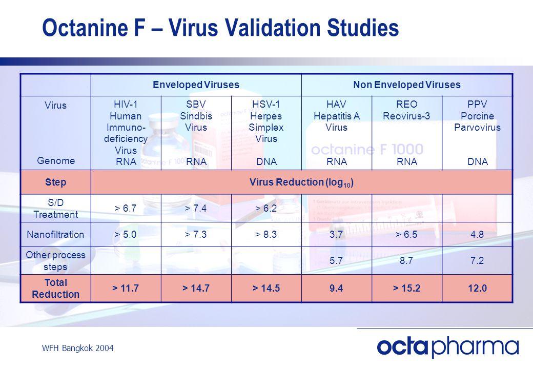 WFH Bangkok 2004 Octanine F – Virus Validation Studies Enveloped VirusesNon Enveloped Viruses Virus Genome HIV-1 Human Immuno- deficiency Virus RNA SBV Sindbis Virus RNA HSV-1 Herpes Simplex Virus DNA HAV Hepatitis A Virus RNA REO Reovirus-3 RNA PPV Porcine Parvovirus DNA StepVirus Reduction (log 10 ) S/D Treatment > 6.7> 7.4> 6.2 Nanofiltration> 5.0> 7.3> 8.33.7> 6.54.8 Other process steps 5.78.77.2 Total Reduction > 11.7> 14.7> 14.59.4> 15.212.0