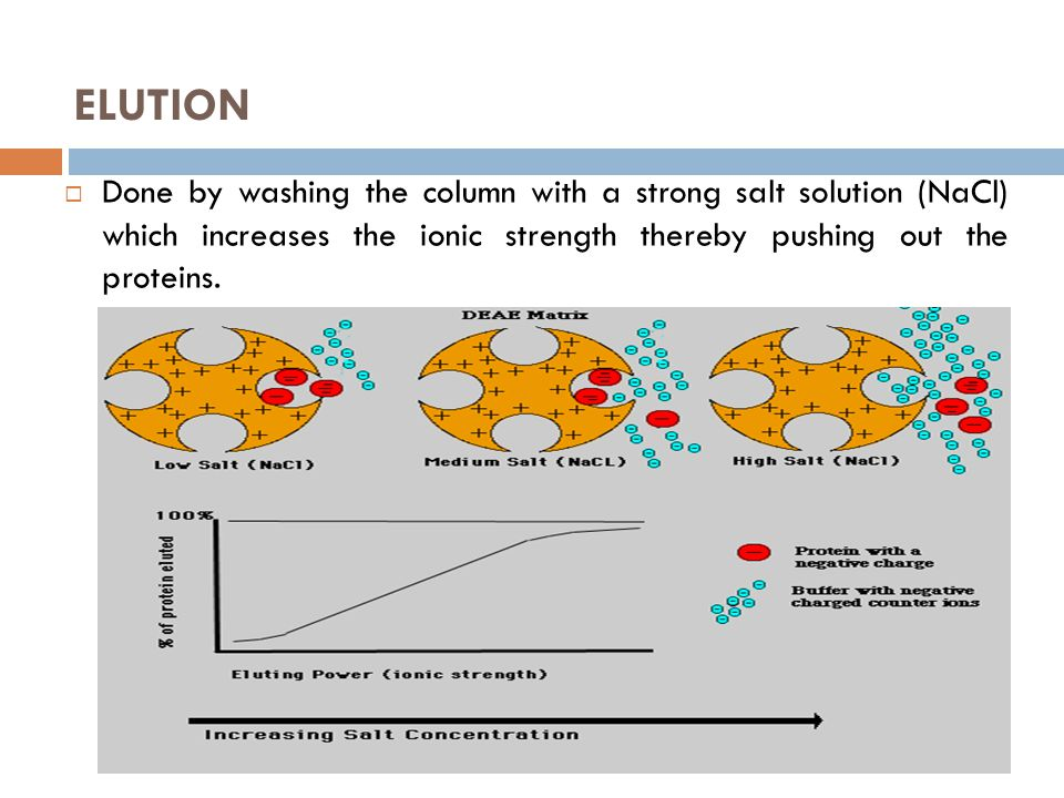 ELUTION  Done by washing the column with a strong salt solution (NaCl) which increases the ionic strength thereby pushing out the proteins.