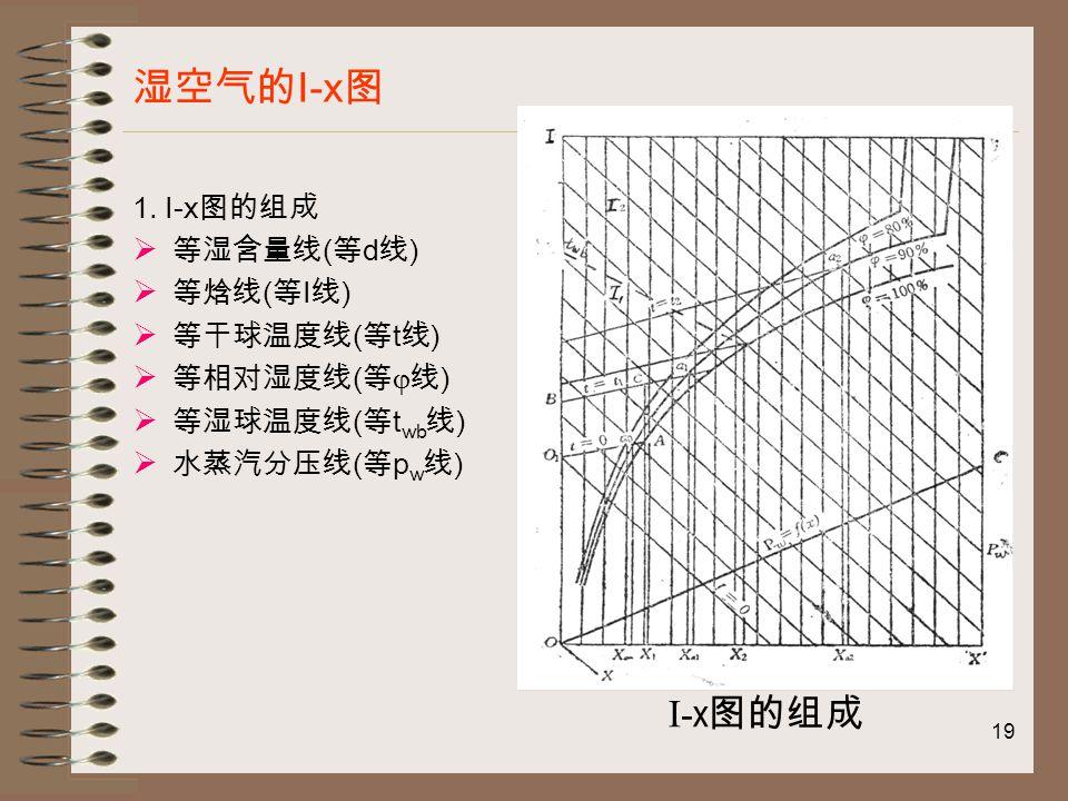 19 湿空气的 I-x 图 1.