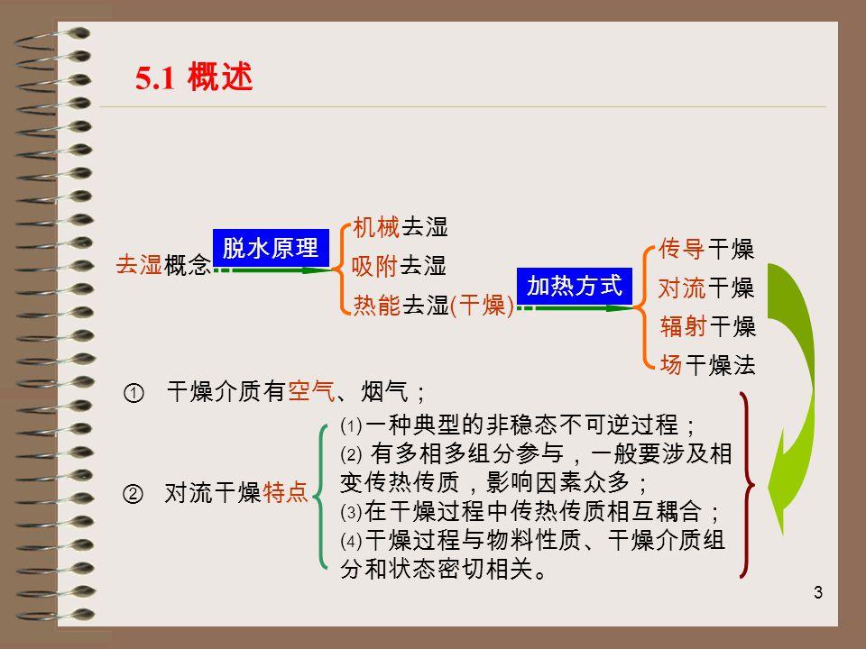4 材料行业以对流干燥为主,下图为对流干燥示意图: 干空气将热量传给湿物料;湿物料将湿份传给干空气 5.1 概述