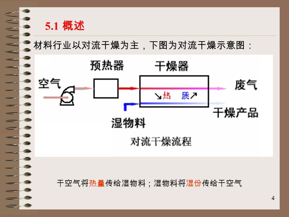 5 5.2 干燥静力学 5.2.1 湿空气的性质 1 干空气与湿空气 完全不含水蒸汽的空气称为绝干空气(简称干空气)。 湿空气是指含有水蒸气的空气, 是干空气和水蒸气的混合物。 特点:湿空气中水蒸气分压通常很低( 0.003~0.004MPa ), 可视为 理想气体。湿空气是理想气体的混合物,遵循理想气体状态方程。 道尔顿( Dalton )分压定律 : 湿空气中的水蒸气通常处于过热状态,干空气与过热水蒸气组成 的湿空气称为未饱和空气。 当水蒸气的分压达到对应温度下的饱和压力,水蒸气达到饱和 状态。由干空气与饱和水蒸气组成的湿空气称为饱和空气。
