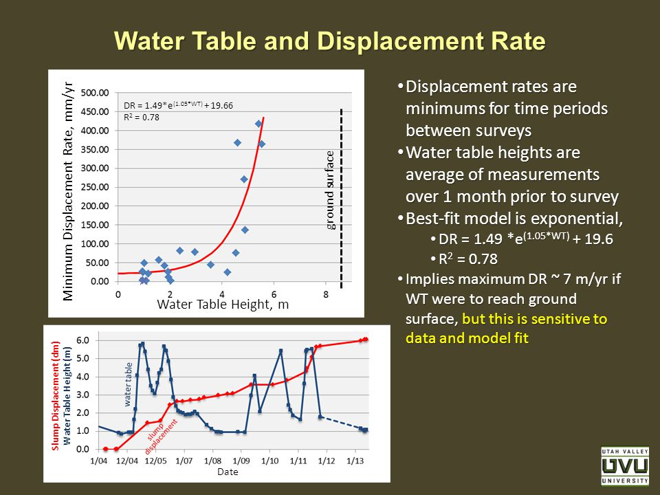 Water Table and Displacement Rate Minimum Displacement Rate, mm/yr Water Table Height, m Displacement rates are minimums for time periods between surveys Displacement rates are minimums for time periods between surveys Water table heights are average of measurements over 1 month prior to survey Water table heights are average of measurements over 1 month prior to survey Best-fit model is exponential, Best-fit model is exponential, DR = 1.49 *e (1.05*WT) + 19.6 DR = 1.49 *e (1.05*WT) + 19.6 R 2 = 0.78 R 2 = 0.78 Implies maximum DR ~ 7 m/yr if WT were to reach ground surface, but this is sensitive to data and model fit Implies maximum DR ~ 7 m/yr if WT were to reach ground surface, but this is sensitive to data and model fit ground surface DR = 1.49*e (1.05*WT) + 19.66 R 2 = 0.78 Slump Displacement (dm) Water Table Height (m) Date slump displacement water table
