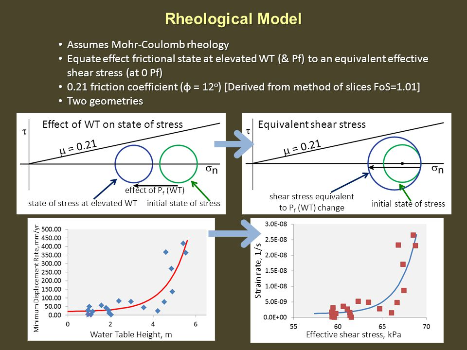 Rheological Model Assumes Mohr-Coulomb rheology Assumes Mohr-Coulomb rheology Equate effect frictional state at elevated WT (& Pf) to an equivalent ef