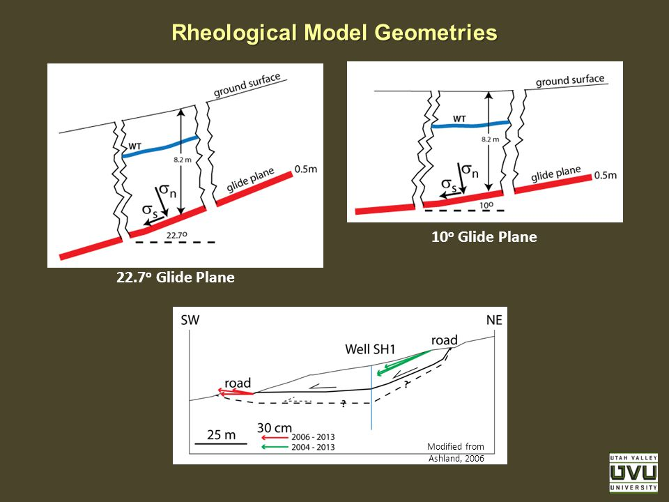Rheological Model Geometries 22.7 o Glide Plane 10 o Glide Plane Modified from Ashland, 2006