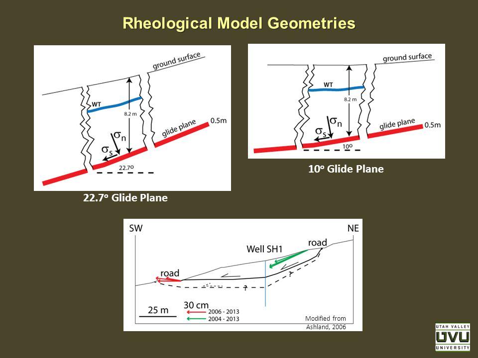 Rheological Model Geometries 22.7 o Glide Plane 10 o Glide Plane Modified from Ashland, 2006