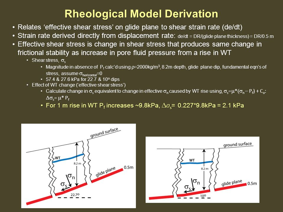 Rheological Model Derivation Relates 'effective shear stress' on glide plane to shear strain rate (de/dt)Relates 'effective shear stress' on glide plane to shear strain rate (de/dt) Strain rate derived directly from displacement rate: de/dt = DR/(glide plane thickness) = DR/0.5 mStrain rate derived directly from displacement rate: de/dt = DR/(glide plane thickness) = DR/0.5 m Effective shear stress is change in shear stress that produces same change in frictional stability as increase in pore fluid pressure from a rise in WTEffective shear stress is change in shear stress that produces same change in frictional stability as increase in pore fluid pressure from a rise in WT Shear stress,  sShear stress,  s Magnitude in absence of P f calc'd using  =2000kg/m 3, 8.2m depth, glide plane dip, fundamental eqn's of stress, assume  horizontal =0Magnitude in absence of P f calc'd using  =2000kg/m 3, 8.2m depth, glide plane dip, fundamental eqn's of stress, assume  horizontal =0 57.4 & 27.6 kPa for 22.7 & 10 o dips57.4 & 27.6 kPa for 22.7 & 10 o dips Effect of WT change ('effective shear stress')Effect of WT change ('effective shear stress') Calculate change in  s equivalent to change in effective  n caused by WT rise using,  s =  *  n – P f ) + C o :  s =  * P fCalculate change in  s equivalent to change in effective  n caused by WT rise using,  s =  *  n – P f ) + C o :  s =  * P f For 1 m rise in WT P f increases ~9.8kPa,  s = 0.227*9.8kPa = 2.1 kPaFor 1 m rise in WT P f increases ~9.8kPa,  s = 0.227*9.8kPa = 2.1 kPa