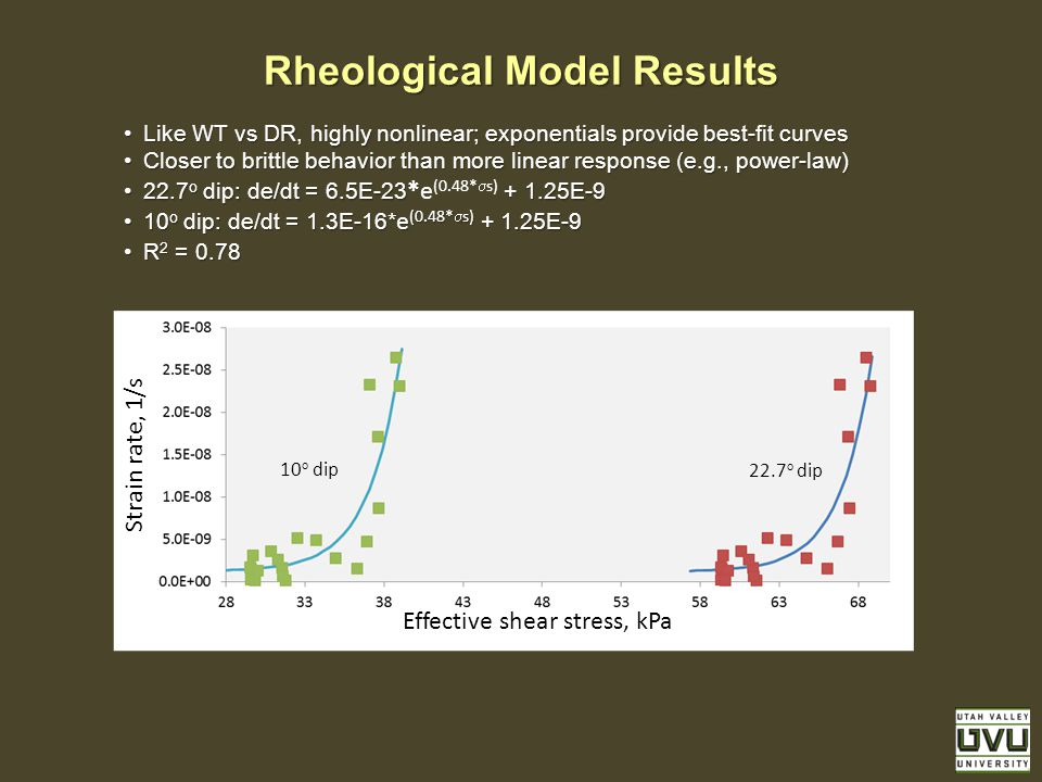 Effective shear stress, kPa Rheological Model Results Like WT vs DR, highly nonlinear; exponentials provide best-fit curvesLike WT vs DR, highly nonli