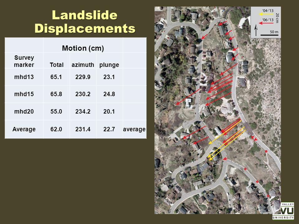 Landslide Displacements Motion (cm) Survey markerTotalazimuthplunge mhd1365.1229.923.1 mhd1565.8230.224.8 mhd2055.0234.220.1 Average62.0231.422.7average