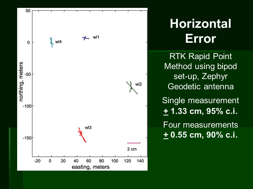 Horizontal Error RTK Rapid Point Method using bipod set-up, Zephyr Geodetic antenna Single measurement + 1.33 cm, 95% c.i.