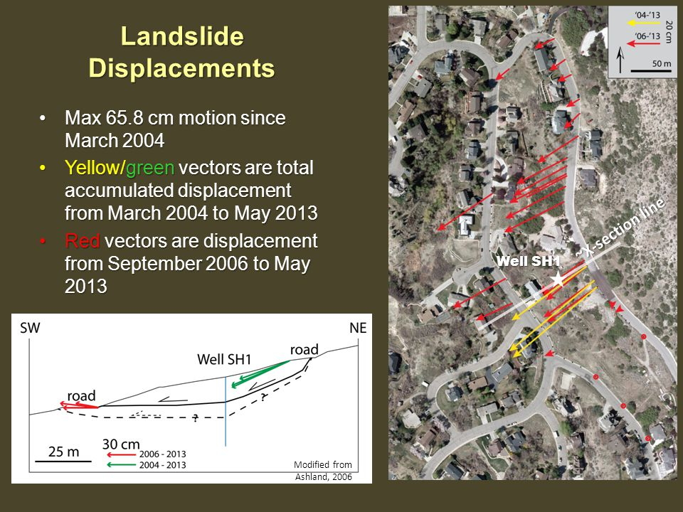 Landslide Displacements Max 65.8 cm motion since March 2004Max 65.8 cm motion since March 2004 Yellow/green vectors are total accumulated displacement from March 2004 to May 2013Yellow/green vectors are total accumulated displacement from March 2004 to May 2013 Red vectors are displacement from September 2006 to May 2013Red vectors are displacement from September 2006 to May 2013 Well SH1 ~X-section line Modified from Ashland, 2006