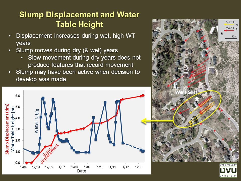 Slump Displacement and Water Table Height Displacement increases during wet, high WT yearsDisplacement increases during wet, high WT years Slump moves during dry (& wet) yearsSlump moves during dry (& wet) years Slow movement during dry years does not produce features that record movementSlow movement during dry years does not produce features that record movement Slump may have been active when decision to develop was madeSlump may have been active when decision to develop was made Slump Displacement (dm) Water Table Height (m) Date slump displacement water table Well SH1
