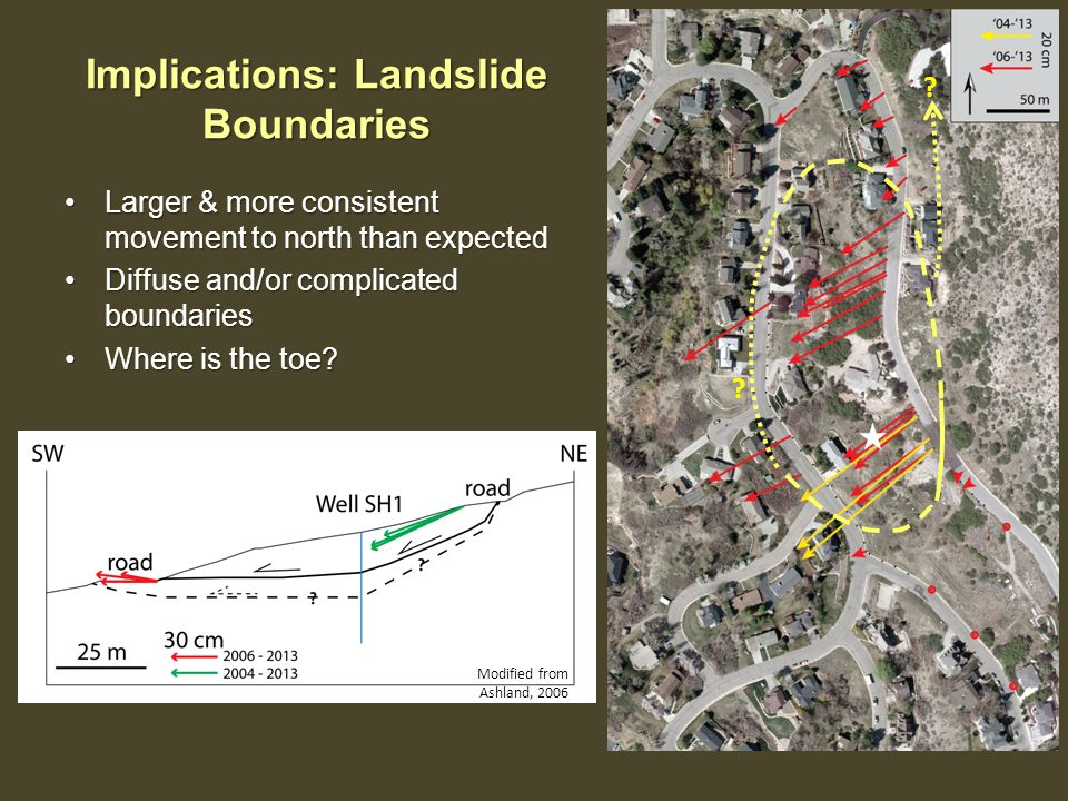 Implications: Landslide Boundaries Larger & more consistent movement to north than expectedLarger & more consistent movement to north than expected Di