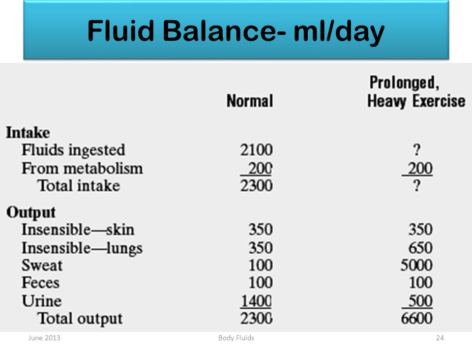 Fluid Balance- ml/day June 201324Body Fluids