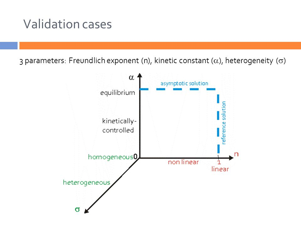Validation cases 3 parameters: Freundlich exponent (n), kinetic constant (  ), heterogeneity (  )