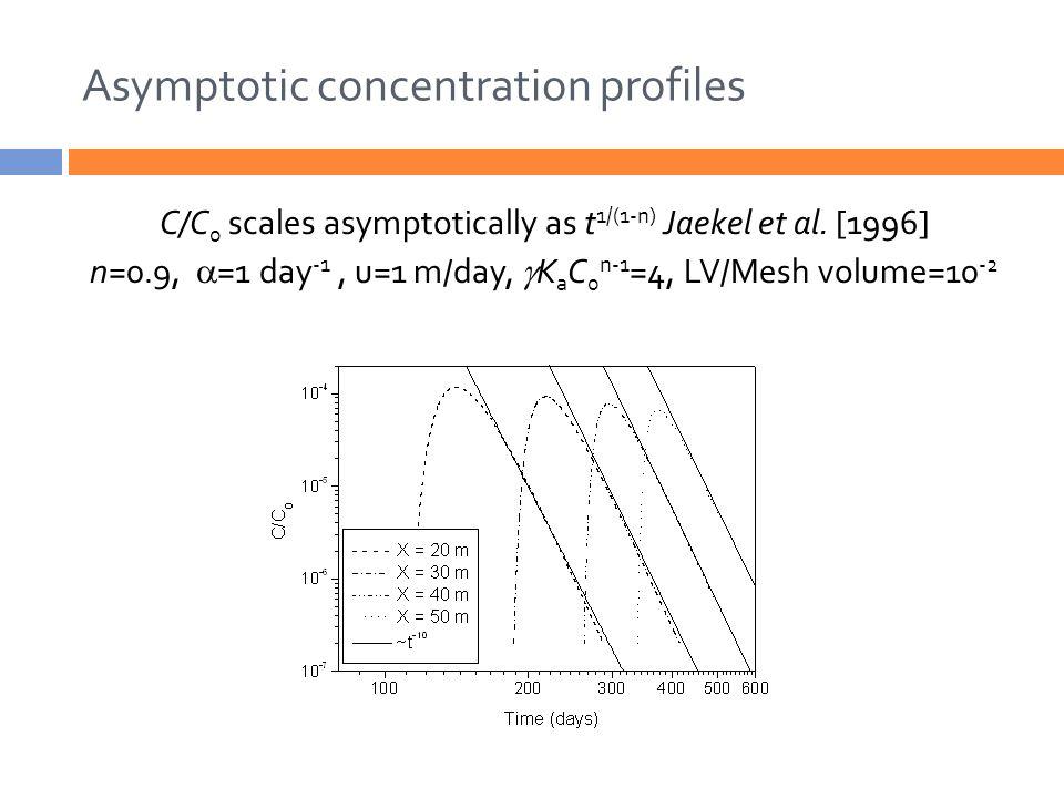 Asymptotic concentration profiles C/C 0 scales asymptotically as t 1/(1-n) Jaekel et al.