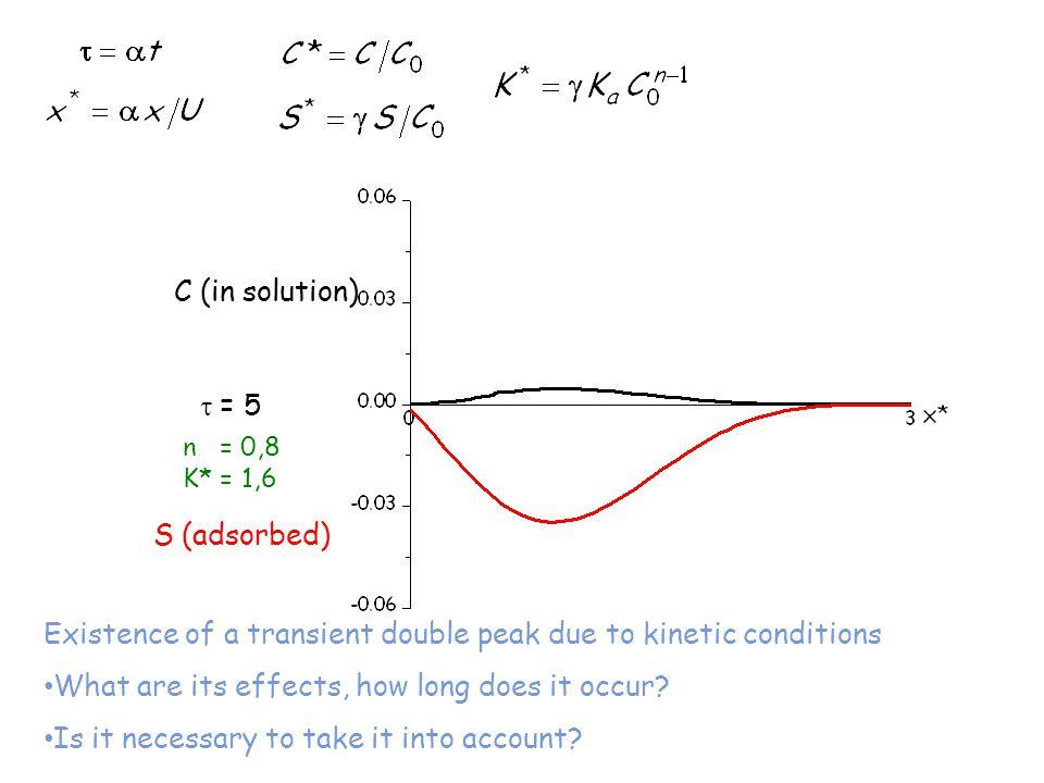 τ = 0,5  = 1.5τ = 2,2 double peak τ = 3 Existence of a transient double peak due to kinetic conditions What are its effects, how long does it occur.