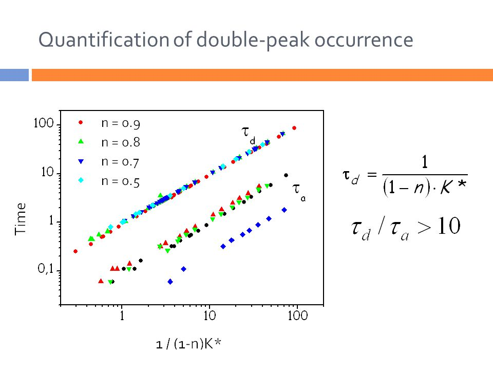 Quantification of double-peak occurrence