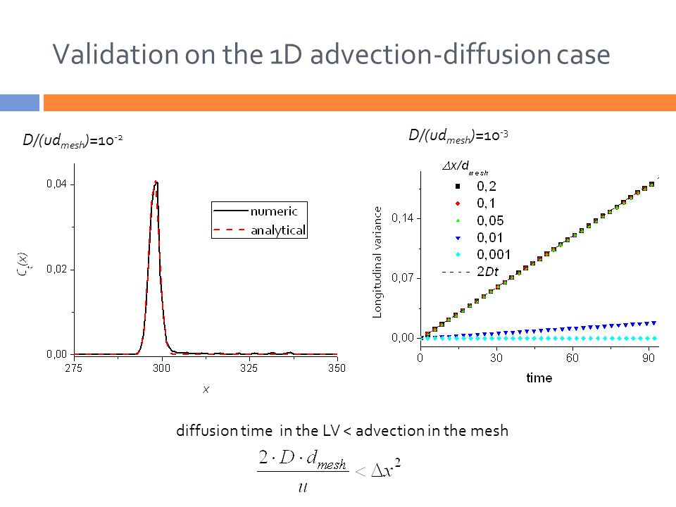 Validation on the 1D advection-diffusion case diffusion time in the LV < advection in the mesh D/(ud mesh )=10 -3 D/(ud mesh )=10 -2