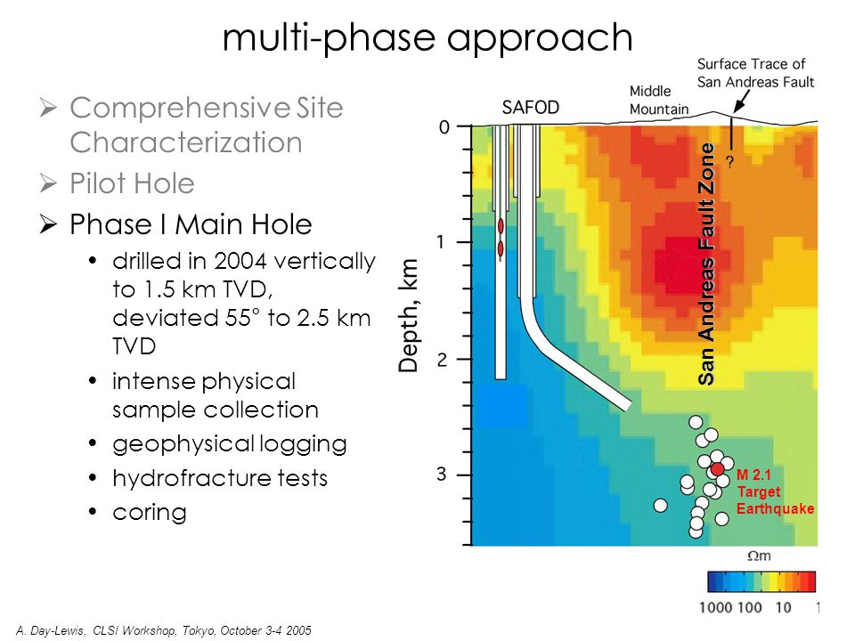  Comprehensive Site Characterization  Pilot Hole  Phase I Main Hole drilled in 2004 vertically to 1.5 km TVD, deviated 55° to 2.5 km TVD intense physical sample collection geophysical logging hydrofracture tests coring M 2.1 Target Earthquake San Andreas Fault Zone multi-phase approach A.