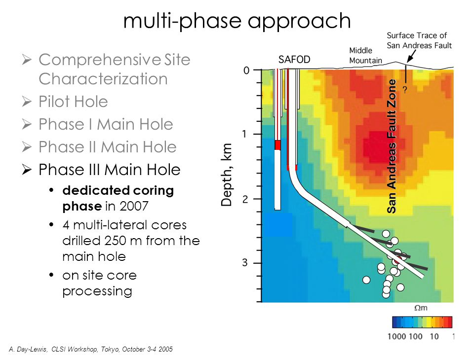  Comprehensive Site Characterization  Pilot Hole  Phase I Main Hole  Phase II Main Hole  Phase III Main Hole dedicated coring phase in 2007 4 multi-lateral cores drilled 250 m from the main hole on site core processing San Andreas Fault Zone multi-phase approach A.