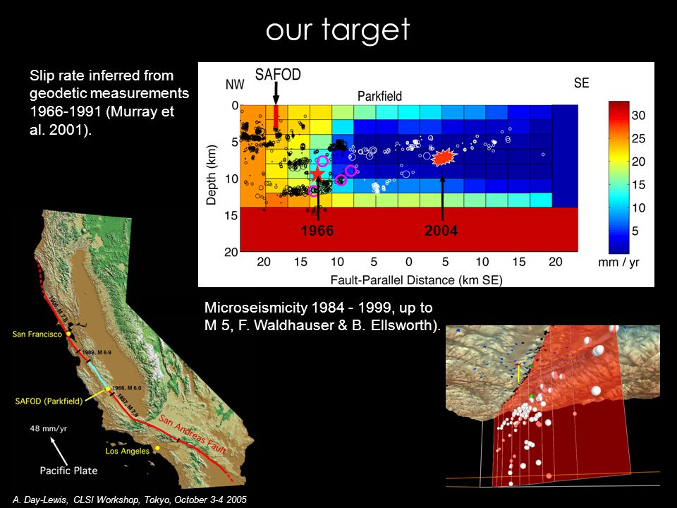 GROUP 1 (10/20/03) GROUP 2 (10/21/03) GROUP 3 (6/27/01?) primary SAFOD target in plane of SAFperpendicular to SAF main SAF repeating micro-earthquakes [Waldhauser, 2004] U.C.