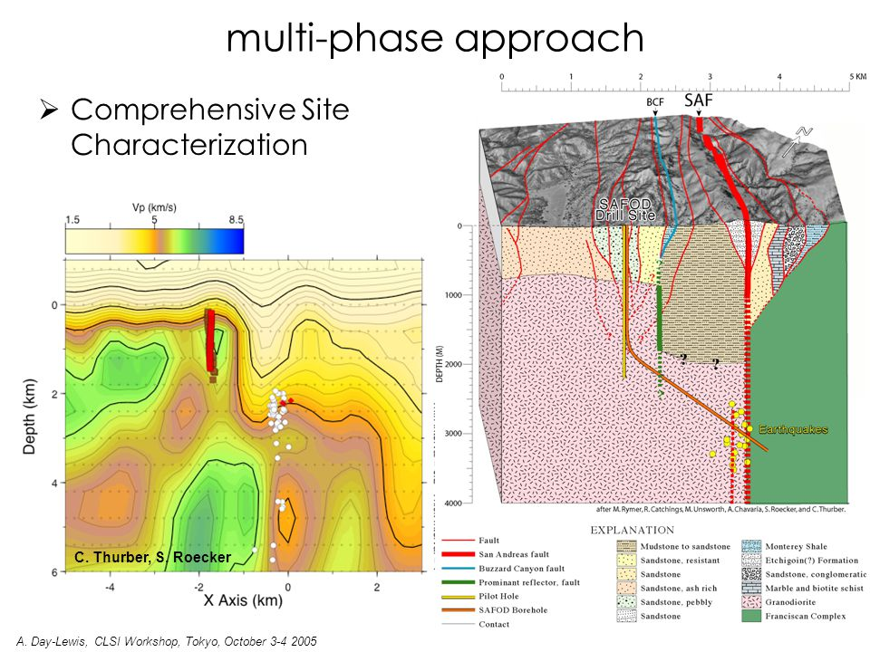  Comprehensive Site Characterization  Pilot Hole drilled in 2002 to 2.2 km MD/TVD laid the scientific and technical groundwork for SAFOD constrained local geology improved locations of target earthquakes M 2.1 Target Earthquake San Andreas Fault Zone Resistivities: Unsworth & Bedrosian 2004 Earthquake locations: Roecker & Thurber 2004 multi-phase approach A.