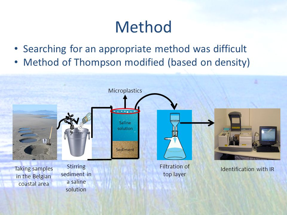 Method Microplastics Sediment Saline solution Taking samples in the Belgian coastal area Filtration of top layer Identification with IR Stirring sedim