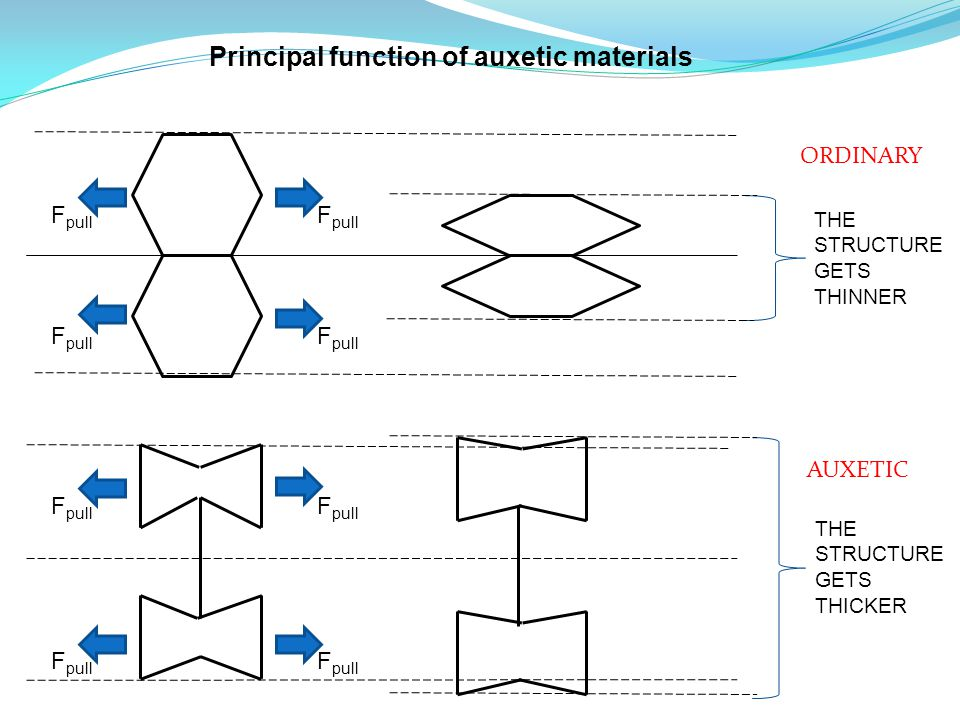 F pull THE STRUCTURE GETS THINNER THE STRUCTURE GETS THICKER Principal function of auxetic materials ORDINARY AUXETIC