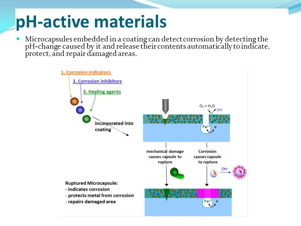 pH-active materials Microcapsules embedded in a coating can detect corrosion by detecting the pH-change caused by it and release their contents automatically to indicate, protect, and repair damaged areas.