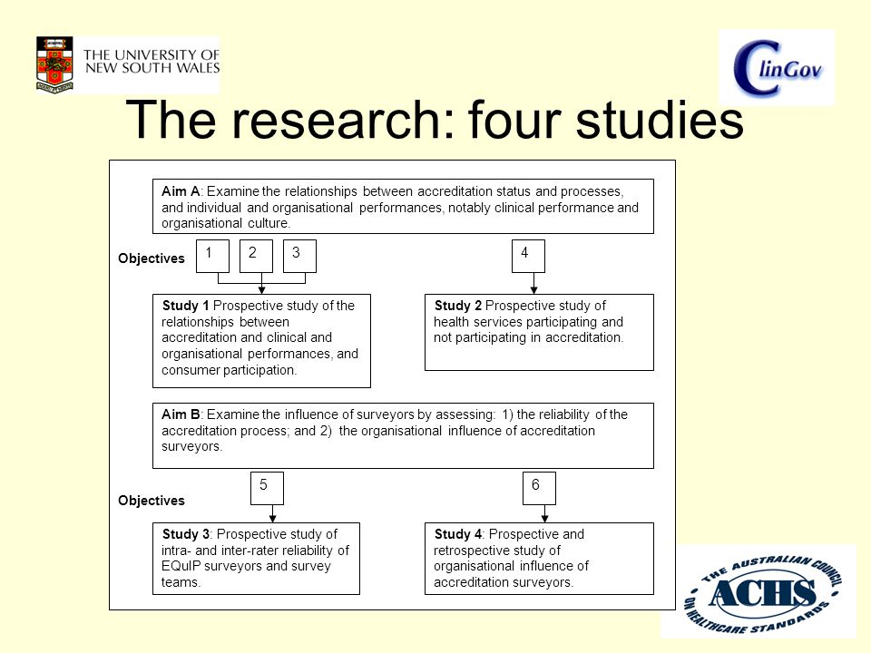 The research: four studies Objectives Aim B: Examine the influence of surveyors by assessing: 1) the reliability of the accreditation process; and 2)
