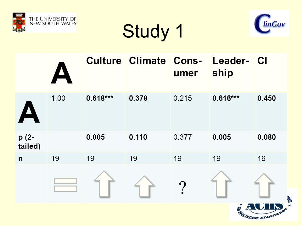 Study 1 A CultureClimateCons- umer Leader- ship CI A 1.000.618***0.3780.2150.616***0.450 p (2- tailed) 0.0050.1100.3770.0050.080 n19 16 