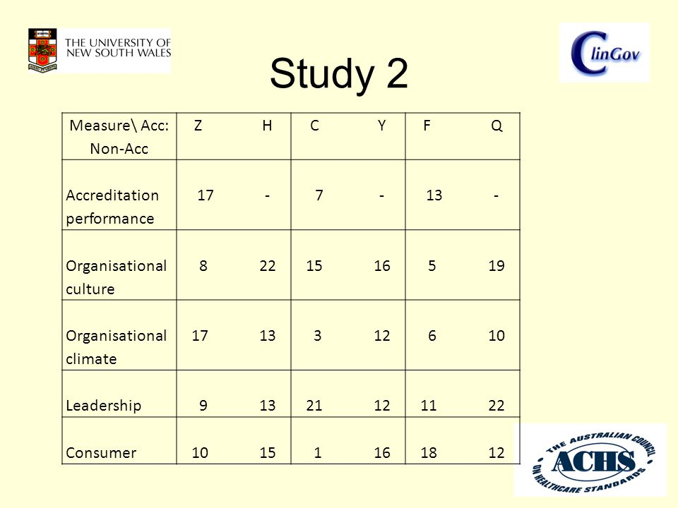 Study 2 Measure\ Acc: Non-Acc ZHZHCYCYFQFQ Accreditation performance 17- 7-13- Organisational culture 8221516 519 Organisational climate 1713 312 610