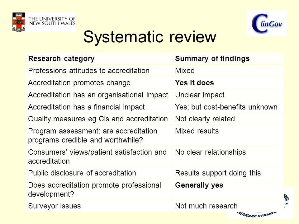 Research categorySummary of findings Professions attitudes to accreditationMixed Accreditation promotes changeYes it does Accreditation has an organisational impactUnclear impact Accreditation has a financial impactYes; but cost-benefits unknown Quality measures eg Cis and accreditationNot clearly related Program assessment: are accreditation programs credible and worthwhile.