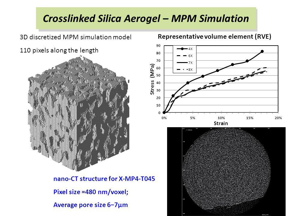 3D discretized MPM simulation model 110 pixels along the length nano-CT structure for X-MP4-T045 Pixel size =480 nm/voxel; Average pore size 6−7μm Crosslinked Silica Aerogel – MPM Simulation