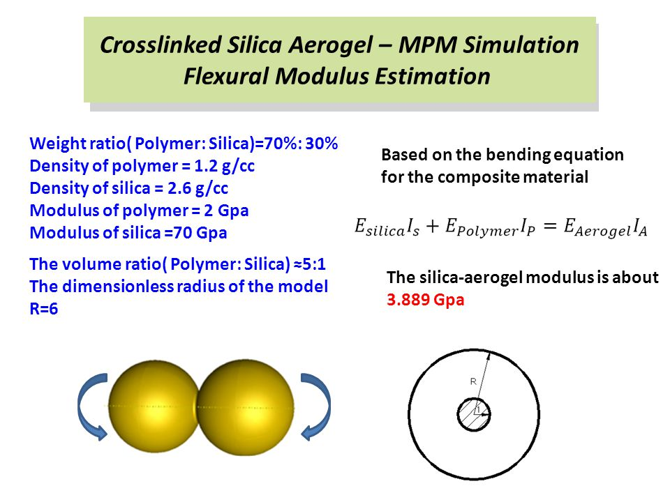 Flexural Modulus Estimation Weight ratio( Polymer: Silica)=70%: 30% Density of polymer = 1.2 g/cc Density of silica = 2.6 g/cc Modulus of polymer = 2 Gpa Modulus of silica =70 Gpa The volume ratio( Polymer: Silica) ≈5:1 The dimensionless radius of the model R=6 Based on the bending equation for the composite material The silica-aerogel modulus is about 3.889 Gpa