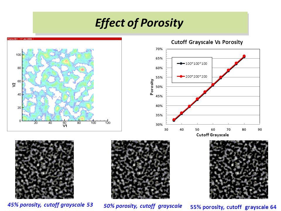 Effect of Porosity 45% porosity, cutoff grayscale 53 50% porosity, cutoff grayscale 58 55% porosity, cutoff grayscale 64