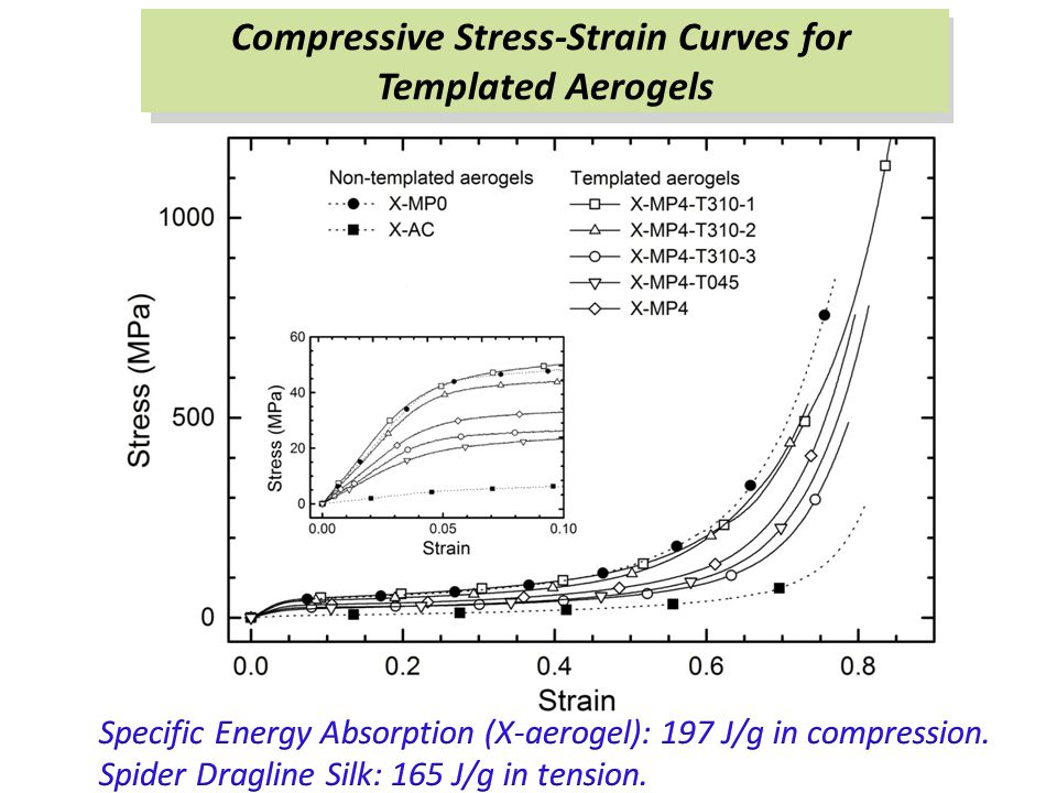 Compressive Stress-Strain Curves for Templated Aerogels