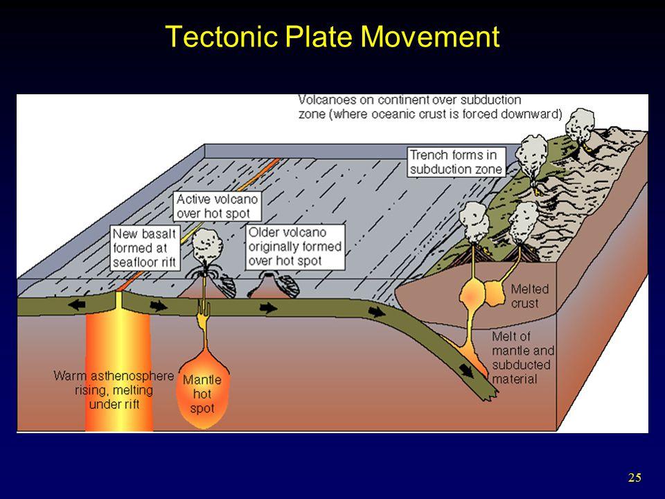 25 Tectonic Plate Movement